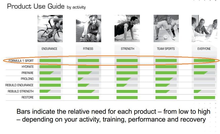 F1-Sport-product-use-guide