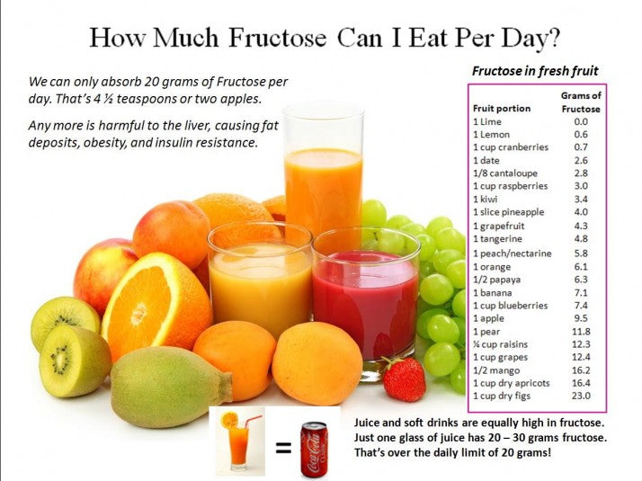 Fructose-chart-in-fruit-image
