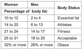 How to lose fat - body fat percentage