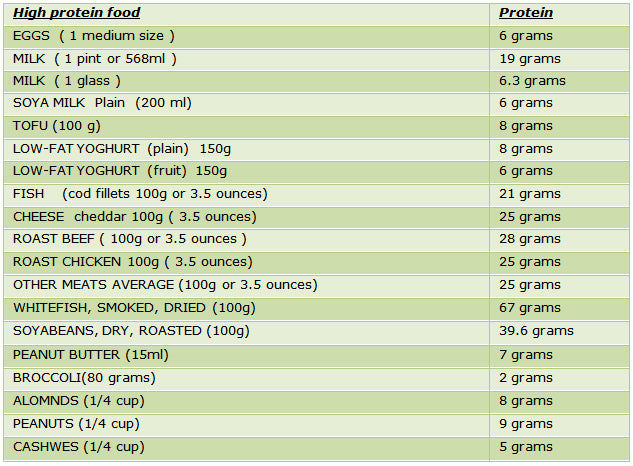 high-protein-food