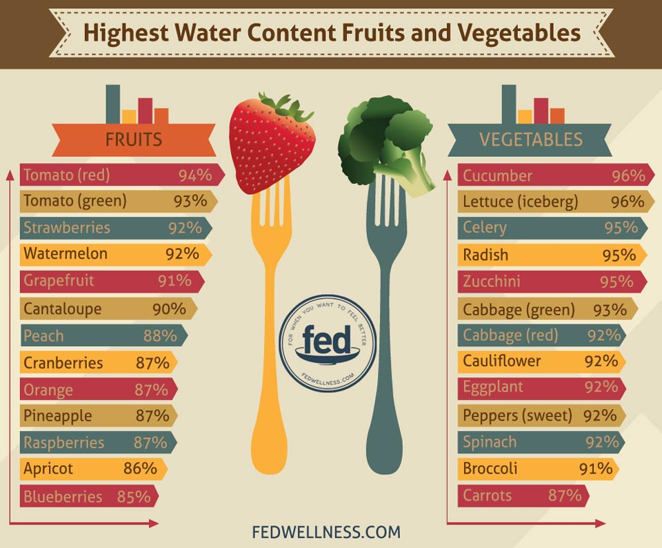 high-water-content-foods