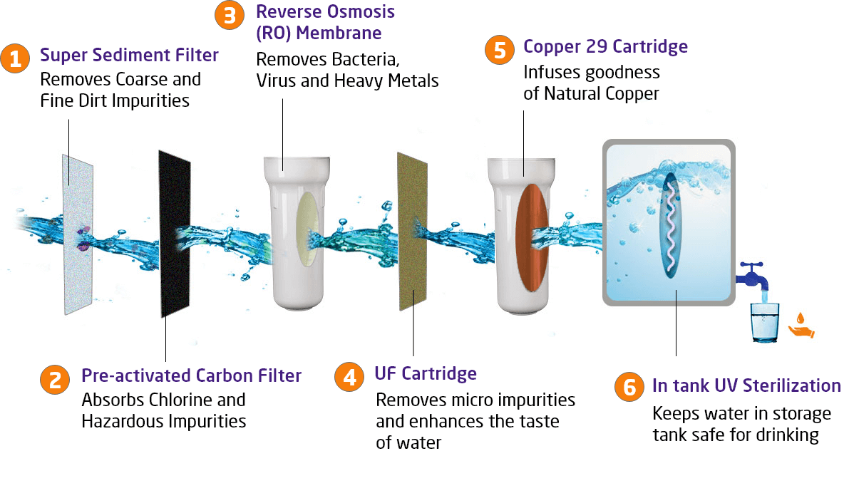 6 Stage Filtration – Livpure