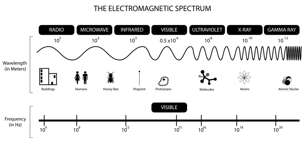 The electromagnetic spectrum. What is thermal imaging? A post by Cape Thermal