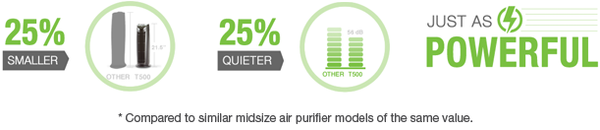 Alen T500 Air Purifier Performance