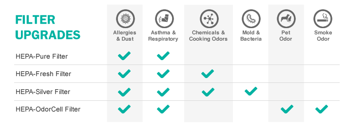 Alen T500 Air Purifier Filter Options