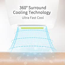 360° Surround Cooling Technology