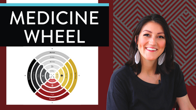 The indigenous medicine wheel ⚫️⚪️🟡🔴(NATIVE Medicine Wheel EXPLAINED!)