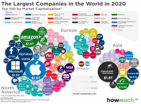 Largest Companies In the World 2020