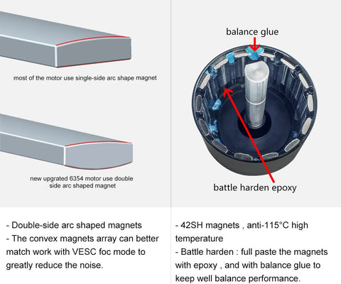 The Detail about New Upgrade 6354 Motor Flipsky