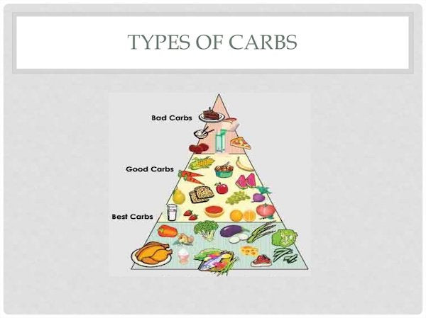 types-of-carbs-supps247
