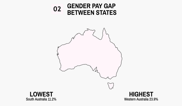 gender pay gap australia