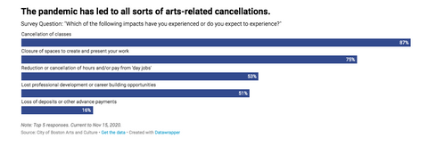 the impact of covid 19 on the art