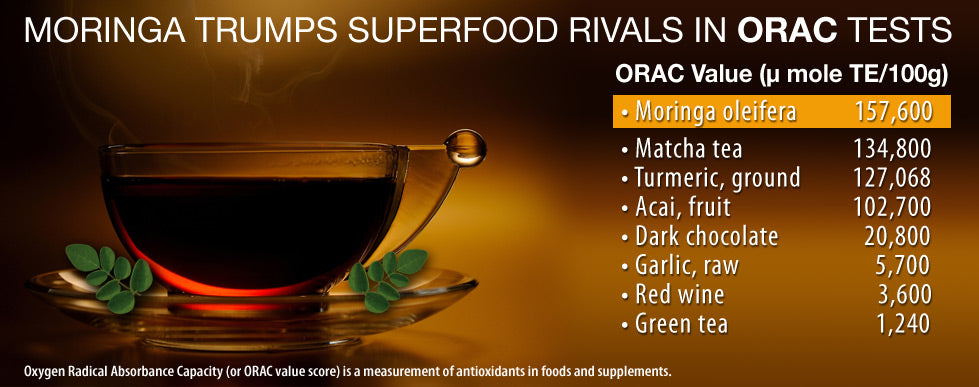 Moringa's ORAC score exceeds all other superfoods