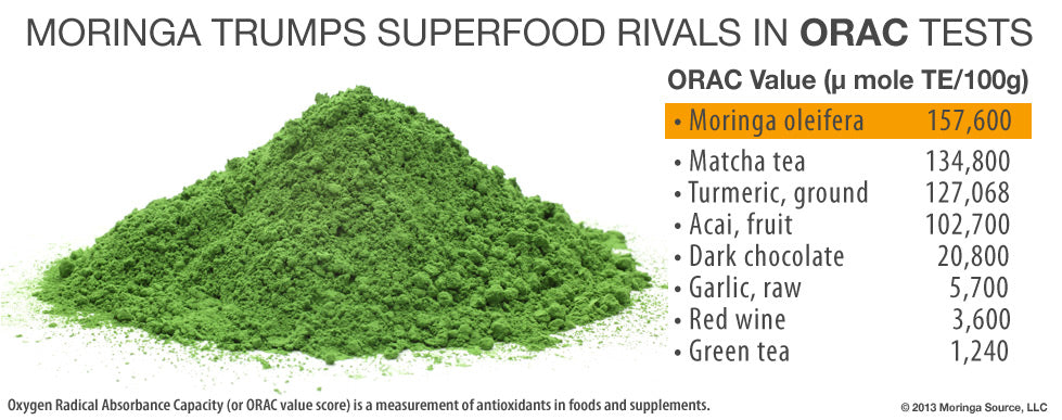 A graph showing Moringa's ORAC value skyrocketing over other superfoods