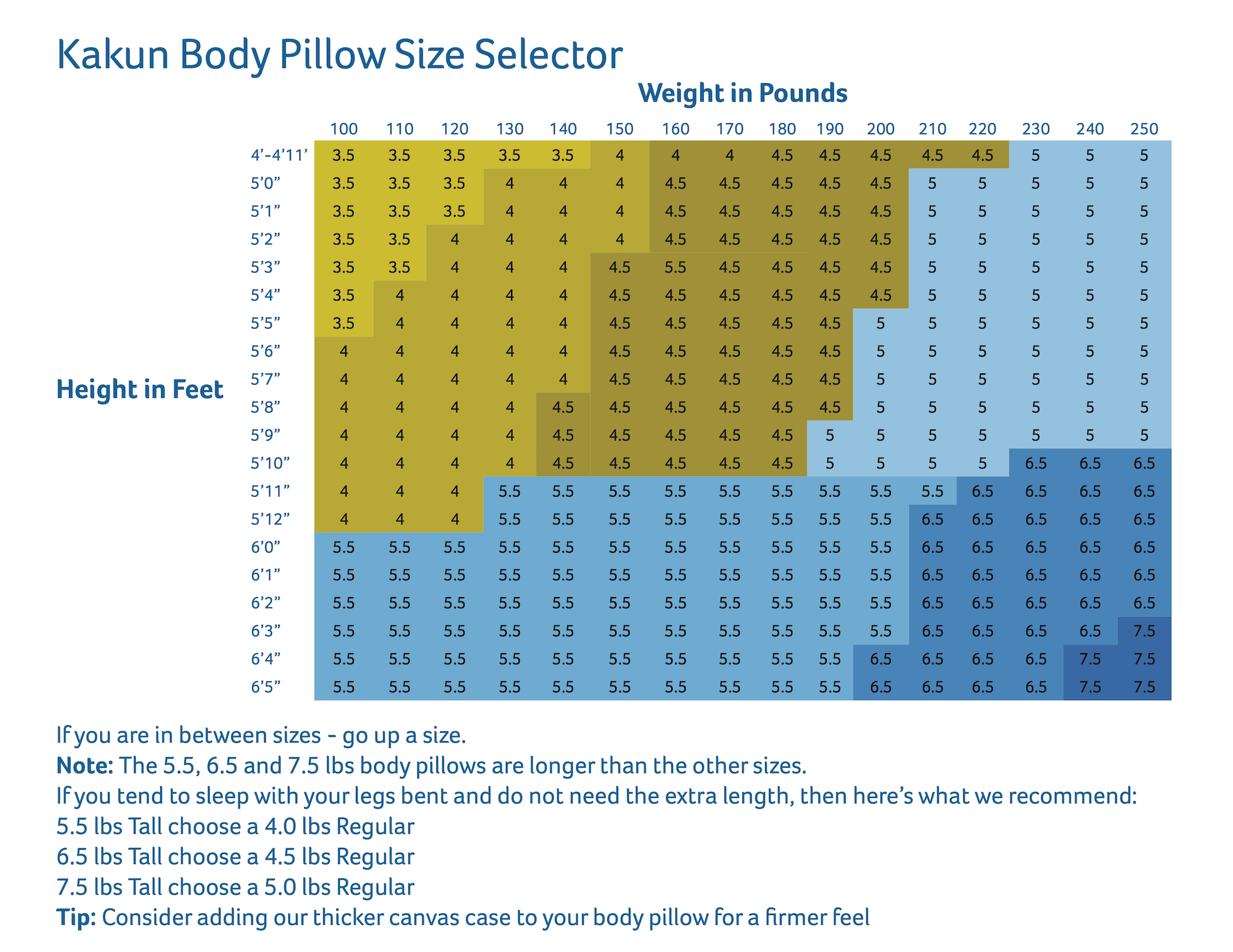 Body Pillow Size Selector Chart