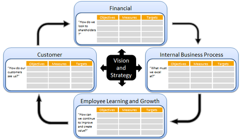 Balanced scorecard approach definition