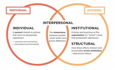 internalized and systemic oppression ven diagram