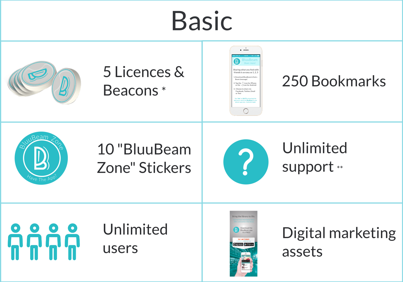 Basic License get's you everything you need to get started with iBeacons.