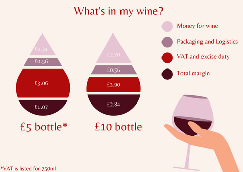 the real price of wine