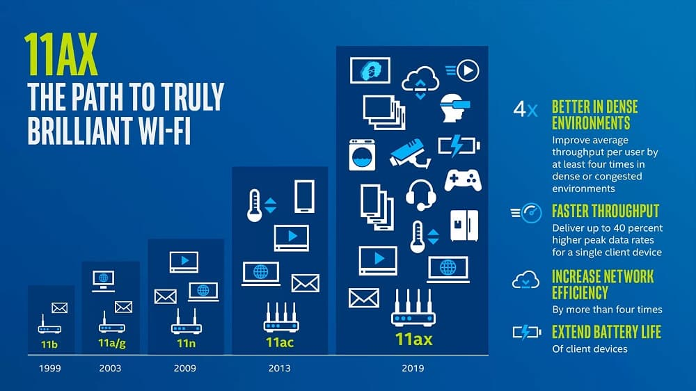 802.11a to wifi 6 802.11ax