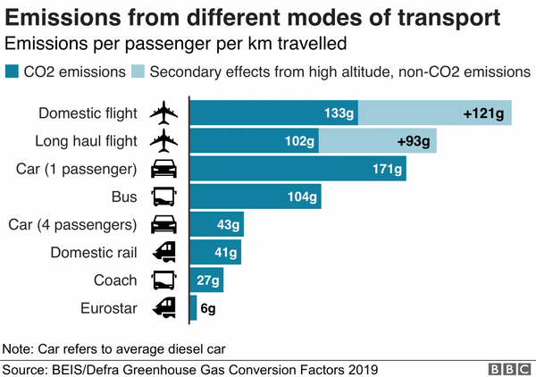 Emmissions by transport type