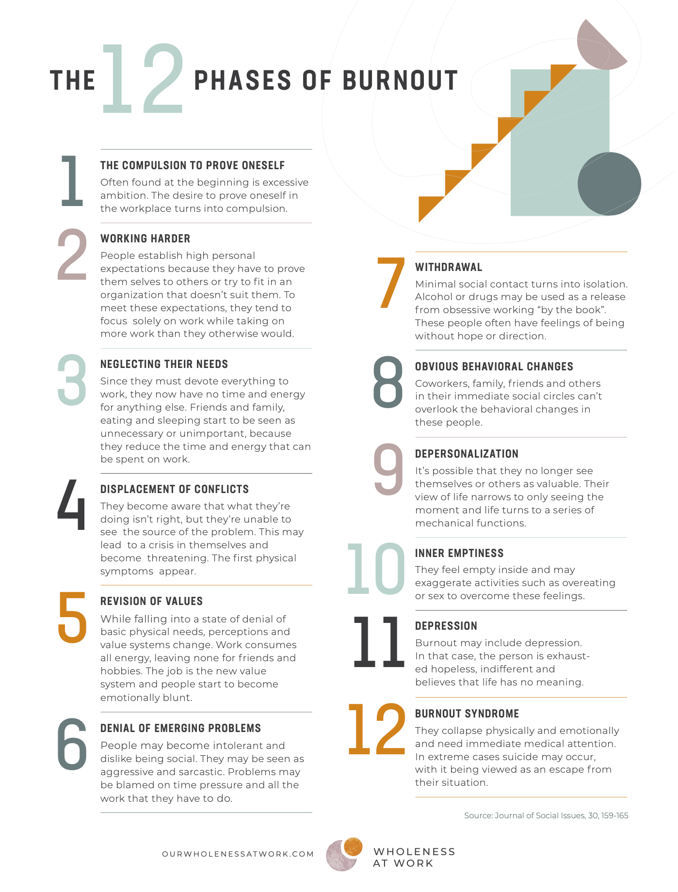 Waw 12 Phases of Burnout