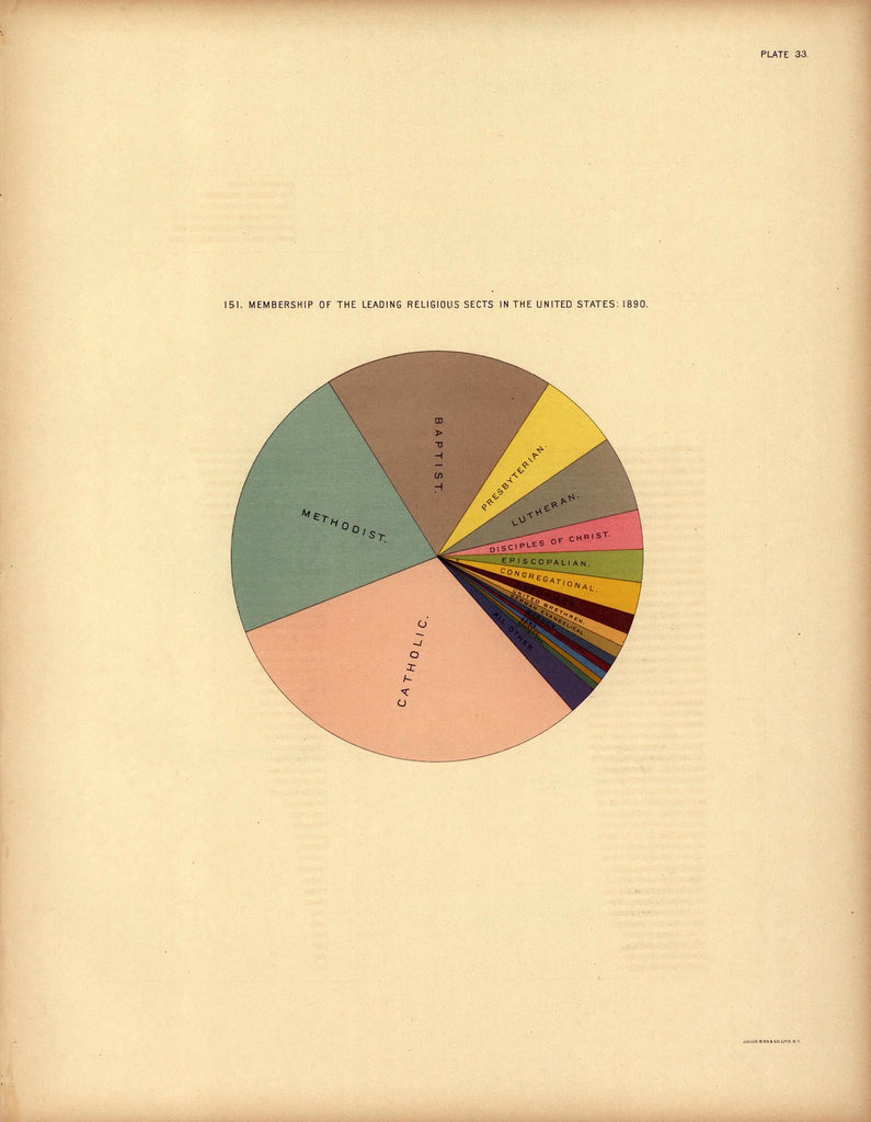 Membership in Leading Religions, 1890