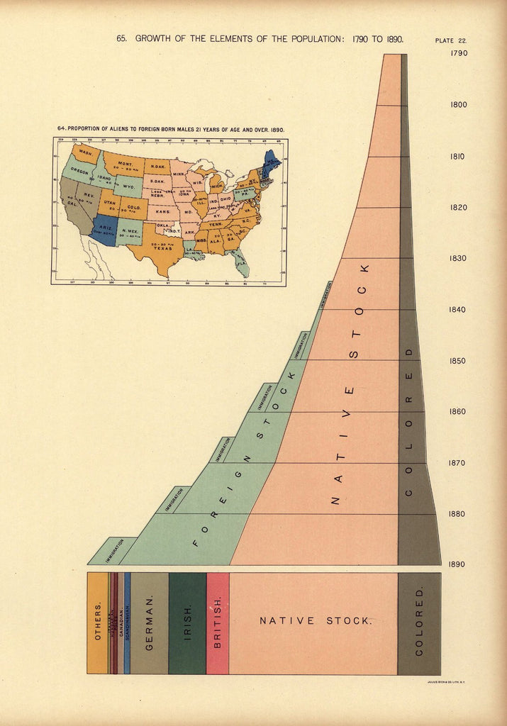 Growth of the elements of the population: 1790 to 1890