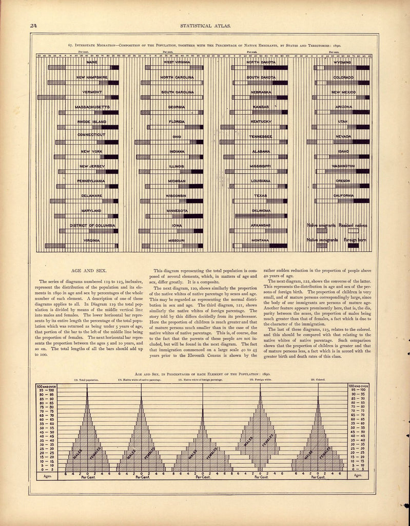 Interstate migration (continued); Age and sex, in percentage of each element of the population: 1890