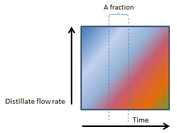 Figure 3 - Even Faster Boiling