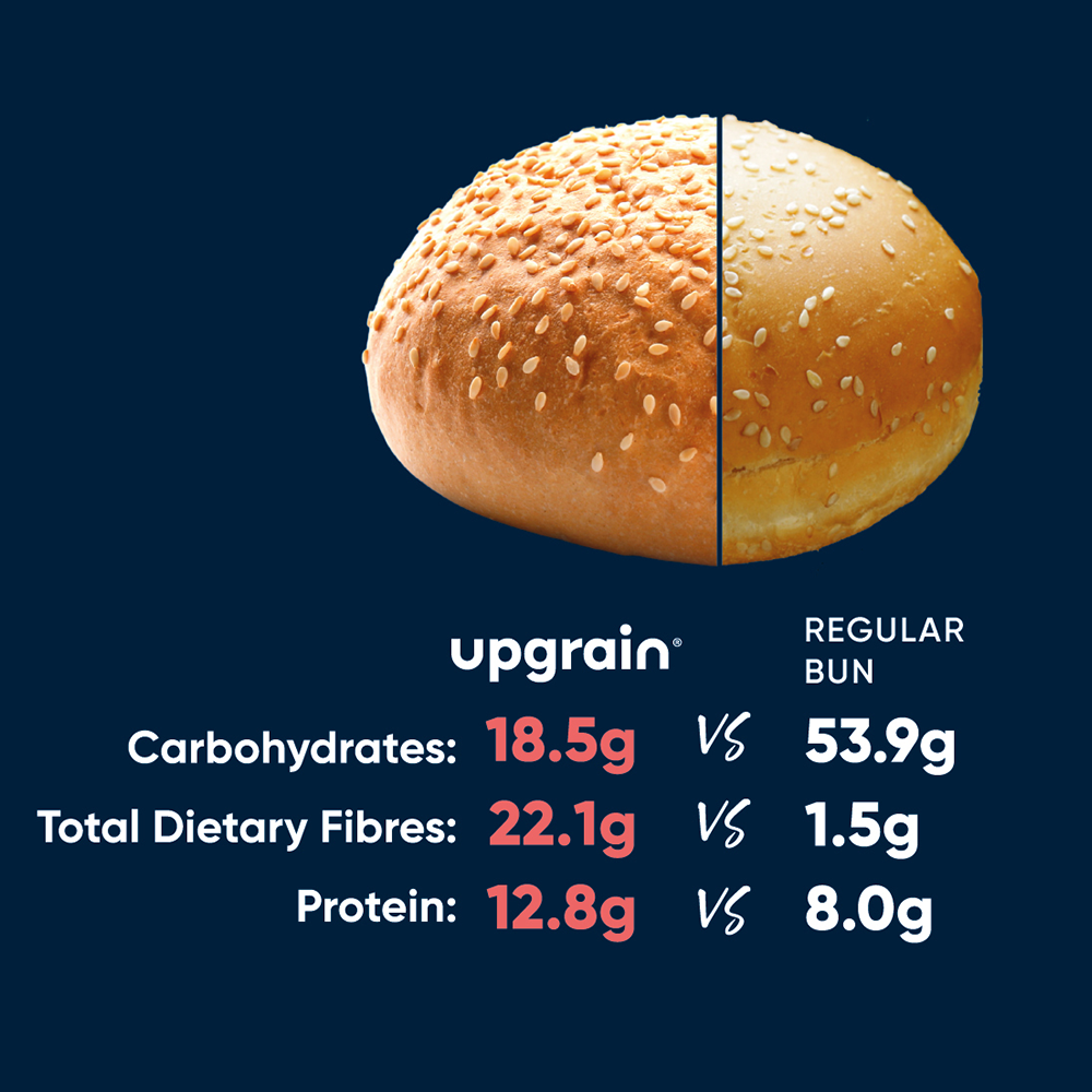 How our buns compare