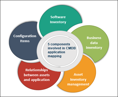 5 components involved in CMDB application mapping
