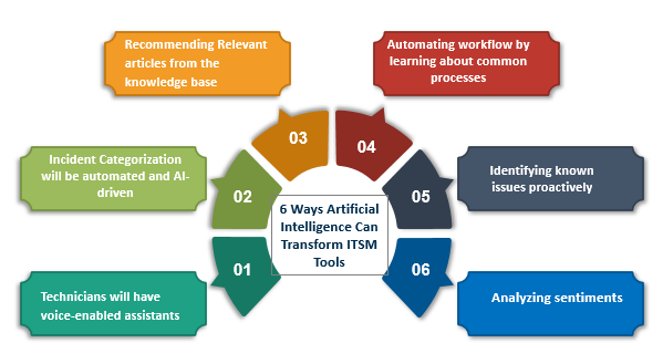 Artificial Intelligence ,AI,ITSM Tool ,Services Desk Managers