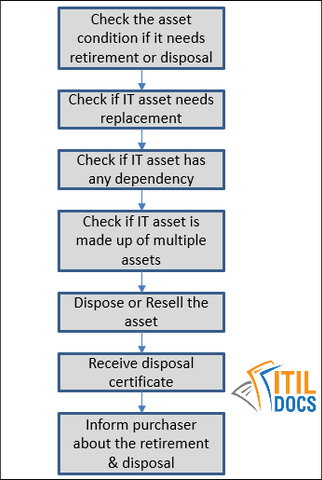 IT-Asset-Retirement-and-Disposal