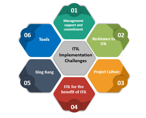 ITIL Implementation Challenges, ITIL Implementation , Ways to Overcome with ITIL,ITSM,IT service Management