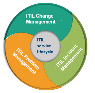 ITSM, IT Service Life cycle