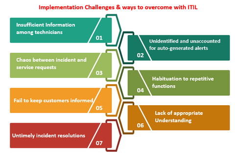ITIL Implementation Challenges, ITIL Implementation, Ways to Overcome with ITIL,ITSM,IT service Management