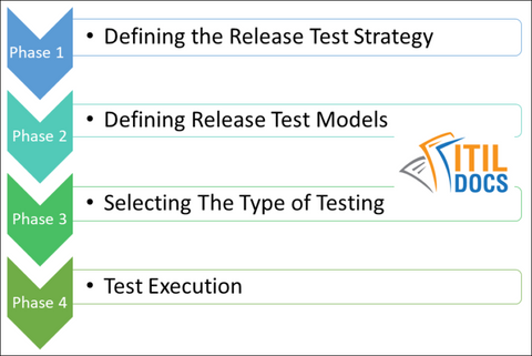 Release Testing and Verification, ITIL Release Management