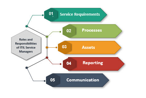 IT Service Management Roles and Responsibilities