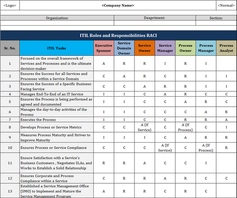 Roles and responsibilities in ITIL with RACI