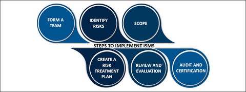 Steps to implement ISMS