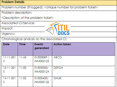Known Error Record Template, ITIL Problem Management