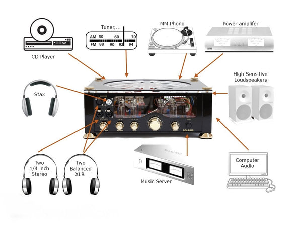 Audio Valve Solaris DAC Connections
