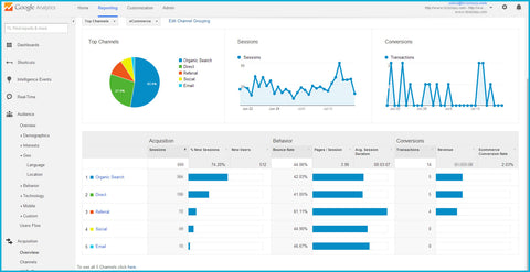 Integrate Google Analytics to your Website