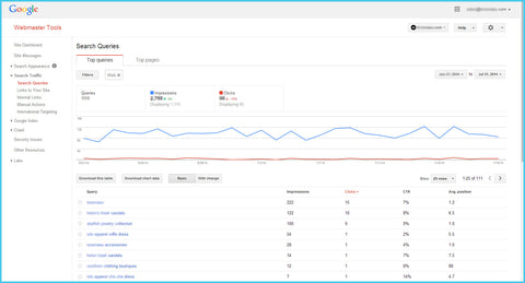 Webmaster Tools- Search Console Integration for Website