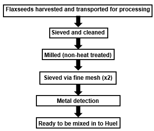 Flow-chart of how the flaxseeds in Huel are produced