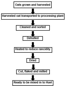 Flow-chart to show how the oats in Huel are produced