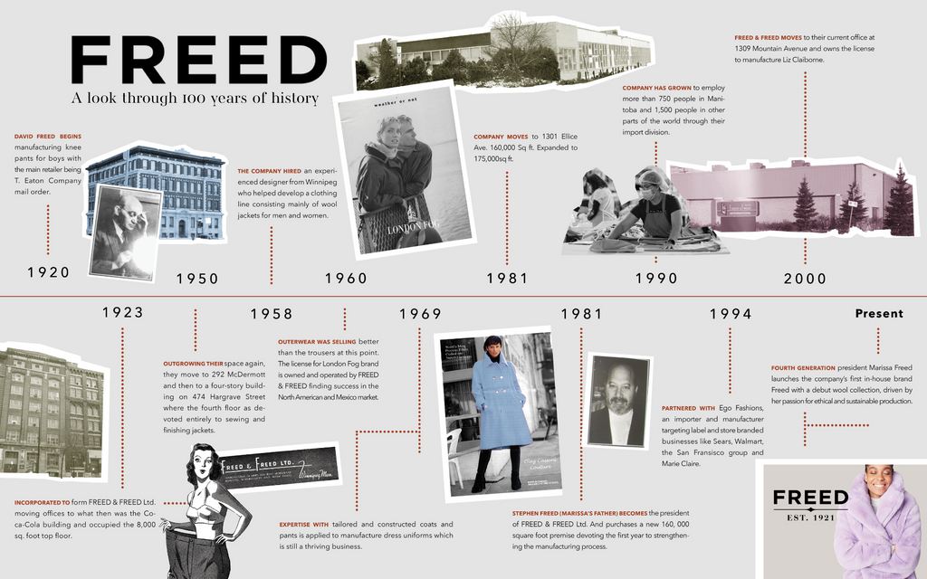 FREED 100 year history infographic timeline