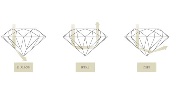 Diamond Cut, Clarity, Colour, Carat Weight