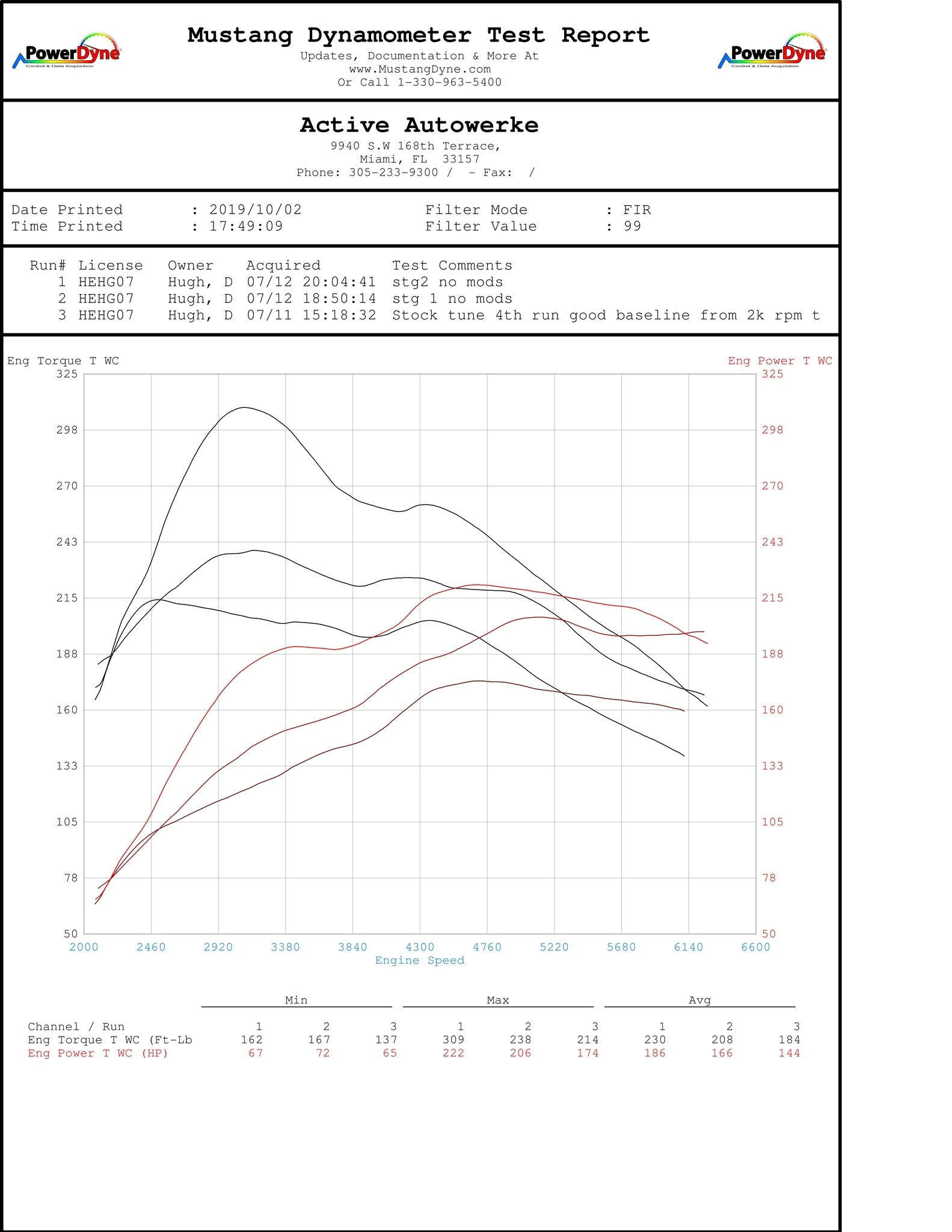 Mini Countryman S High Performance Software Tuning B46